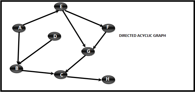 Topological Ordering for Graphs