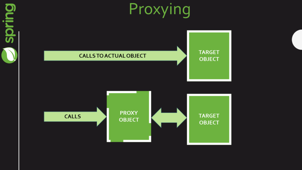 proxying