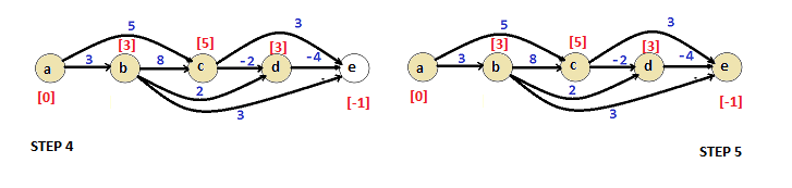 Shortest Path - Directed Acyclic Graph