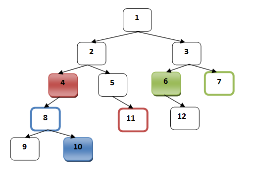 PostOrder Node Iterator of Binary Tree